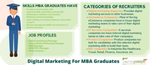 Digital-Markrting-For-MBA