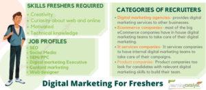 Digital-Marketing-For-Freshers