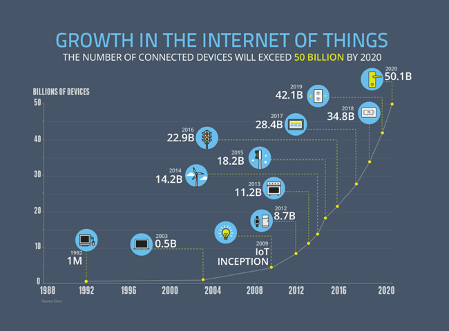 Career-in-internet-of-things