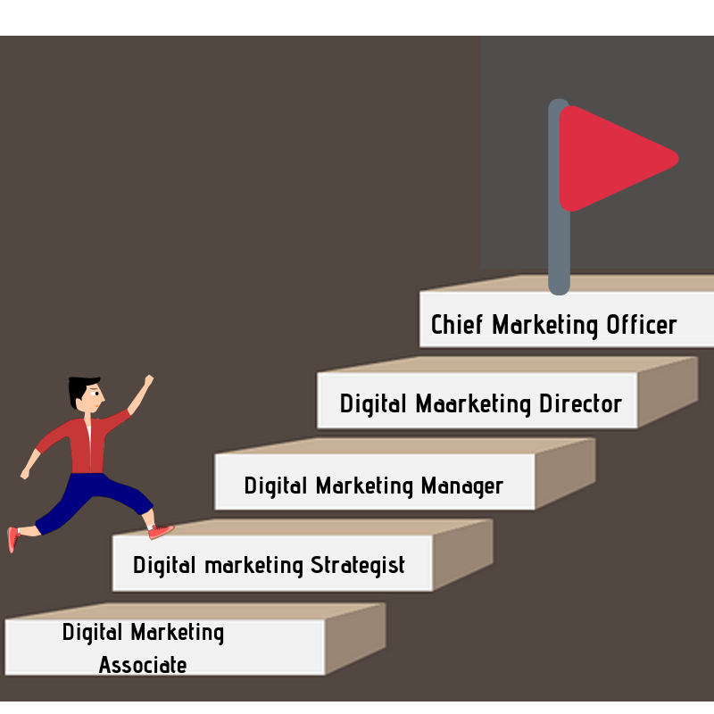 Digital marketing Career Path