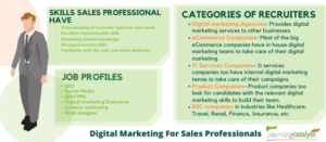 Digital-Markrting-For-sales